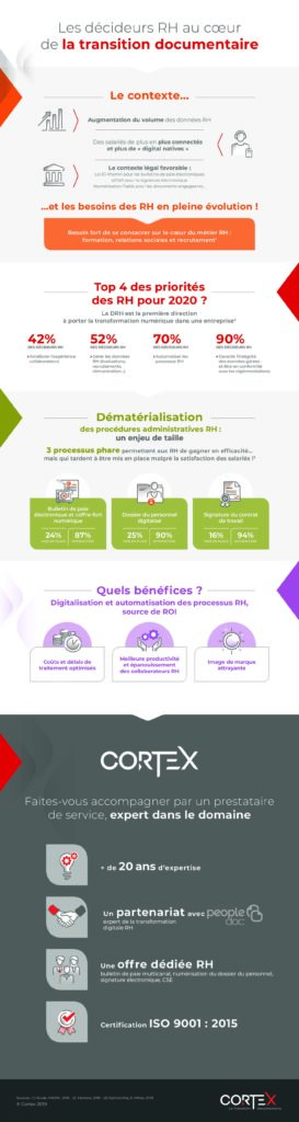 Les décideurs RH au cœur de la transition documentaire (infographie) 1
