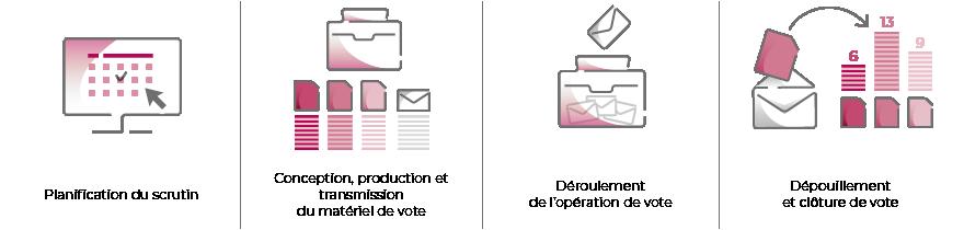 Élections professionnelles 2